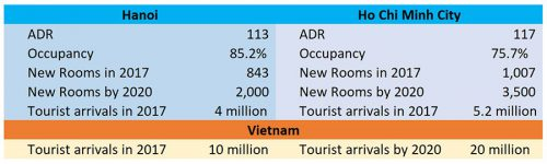 Table 2.1 Source: JLL. May 2017. Hotel Destinations Asia Pacific